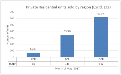 61% increase in units sold by developer for the first five months of 2017-art4