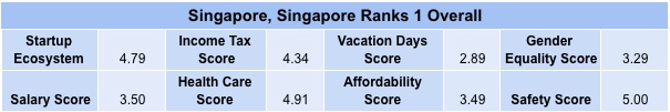 Note: Scores are out of a maximum of 5 points. In rare cases some cities were tied in rank. Where necessary, we have tried to account for this above. Full rankings can be found on the results page.
