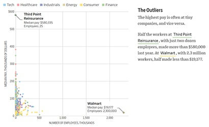 Debt and the wealth gap Art 3